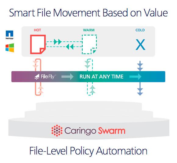 Consolidating windows file servers to netapp