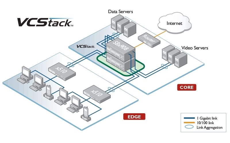 Allied Telesis VCStack